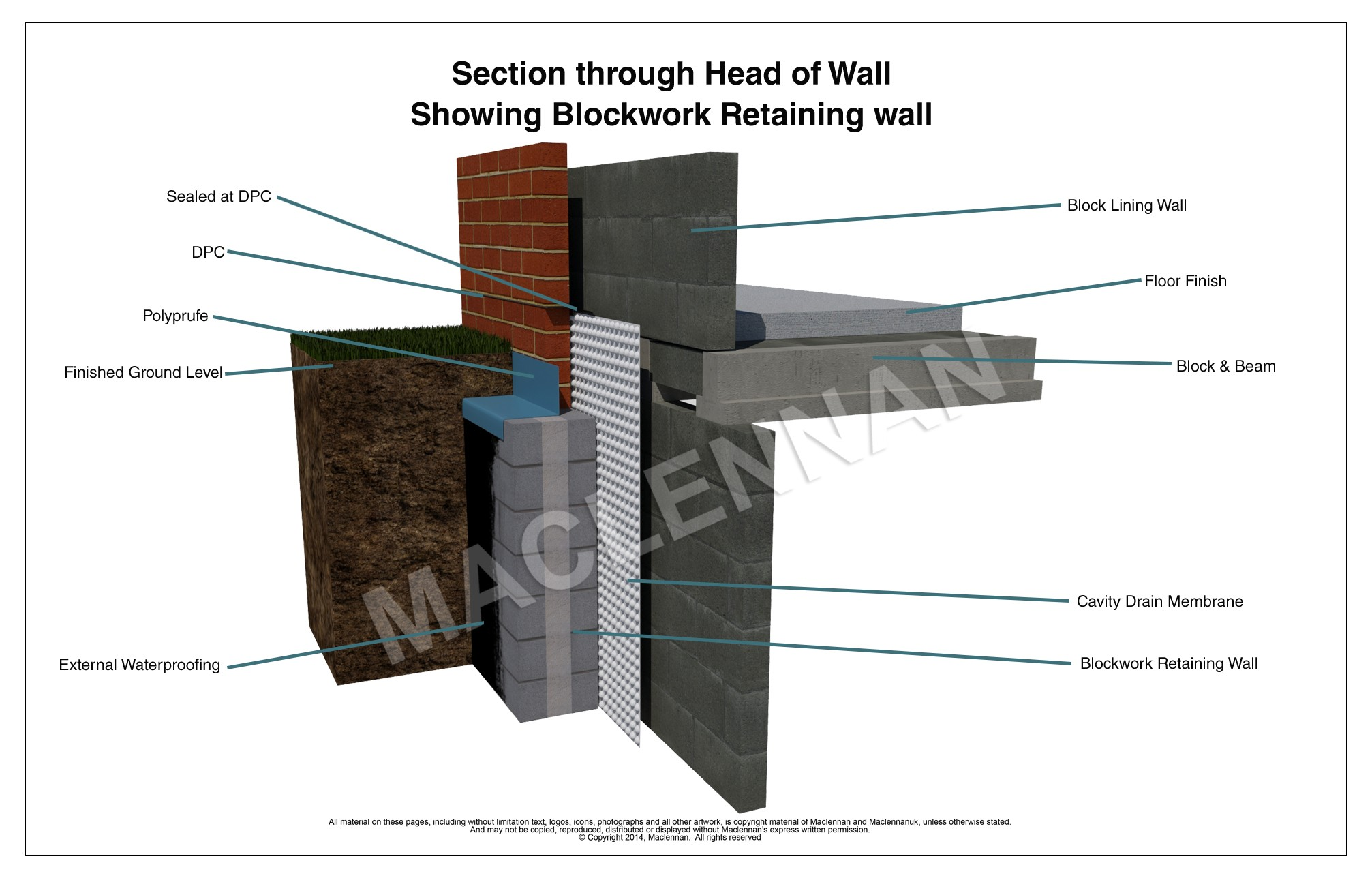 tanking basement walls