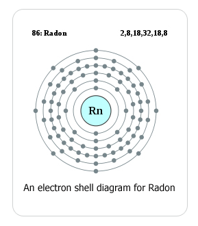 Radon Gas Diagram