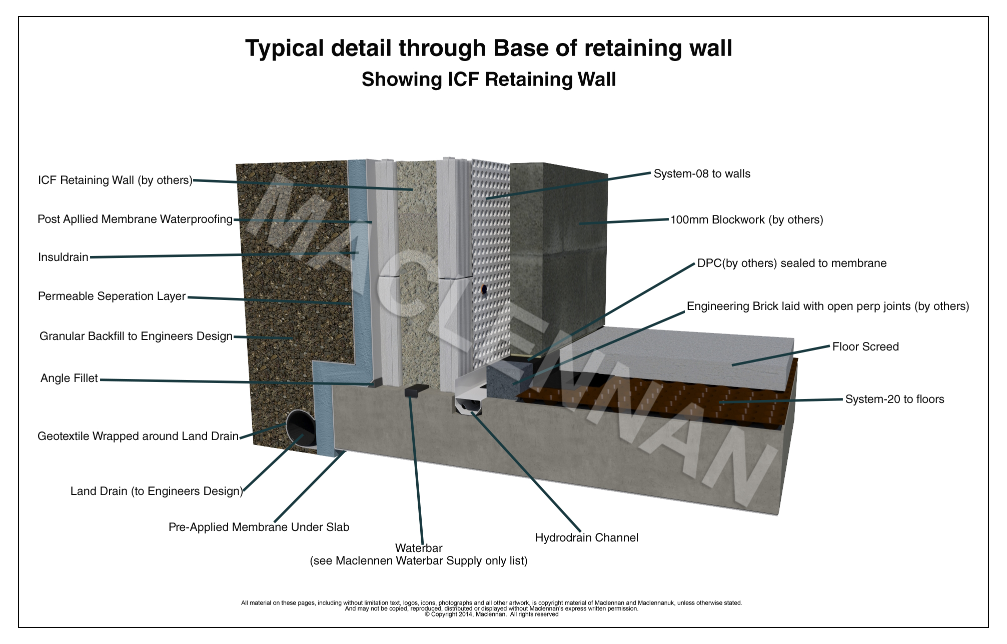 3D Drawings - ICF Construction Head of Retaining Walls