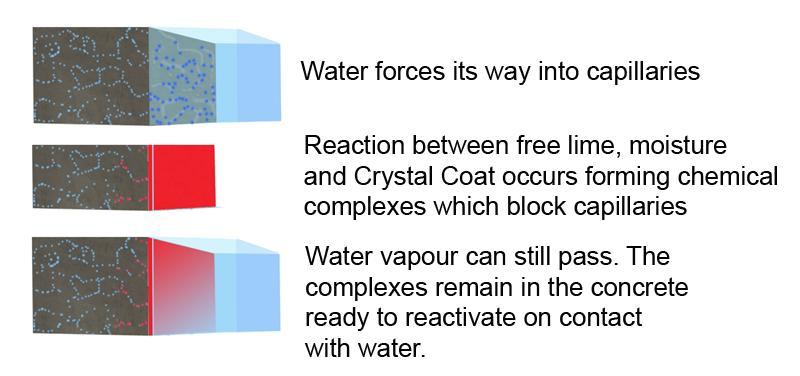 Crystal Coat Concrete Waterproofing