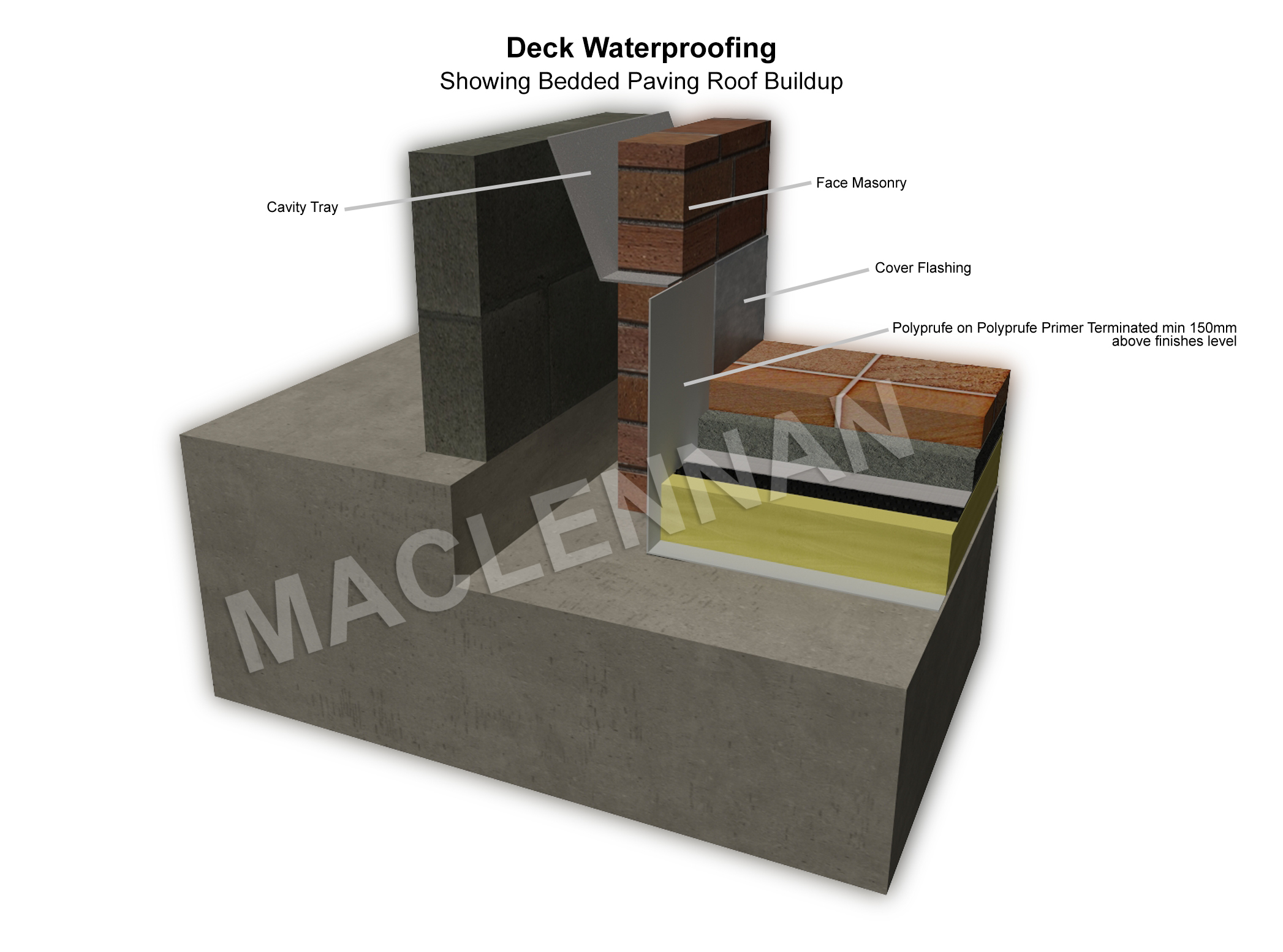 Deck waterproofing 3d drawing