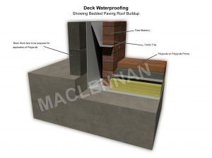 3D drawing of Deck Waterproofing showing bedded paving roof buildup