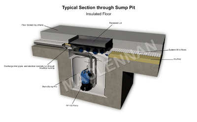 basement waterproofing wentworth surrey typical section trough sump pit 3d drawing