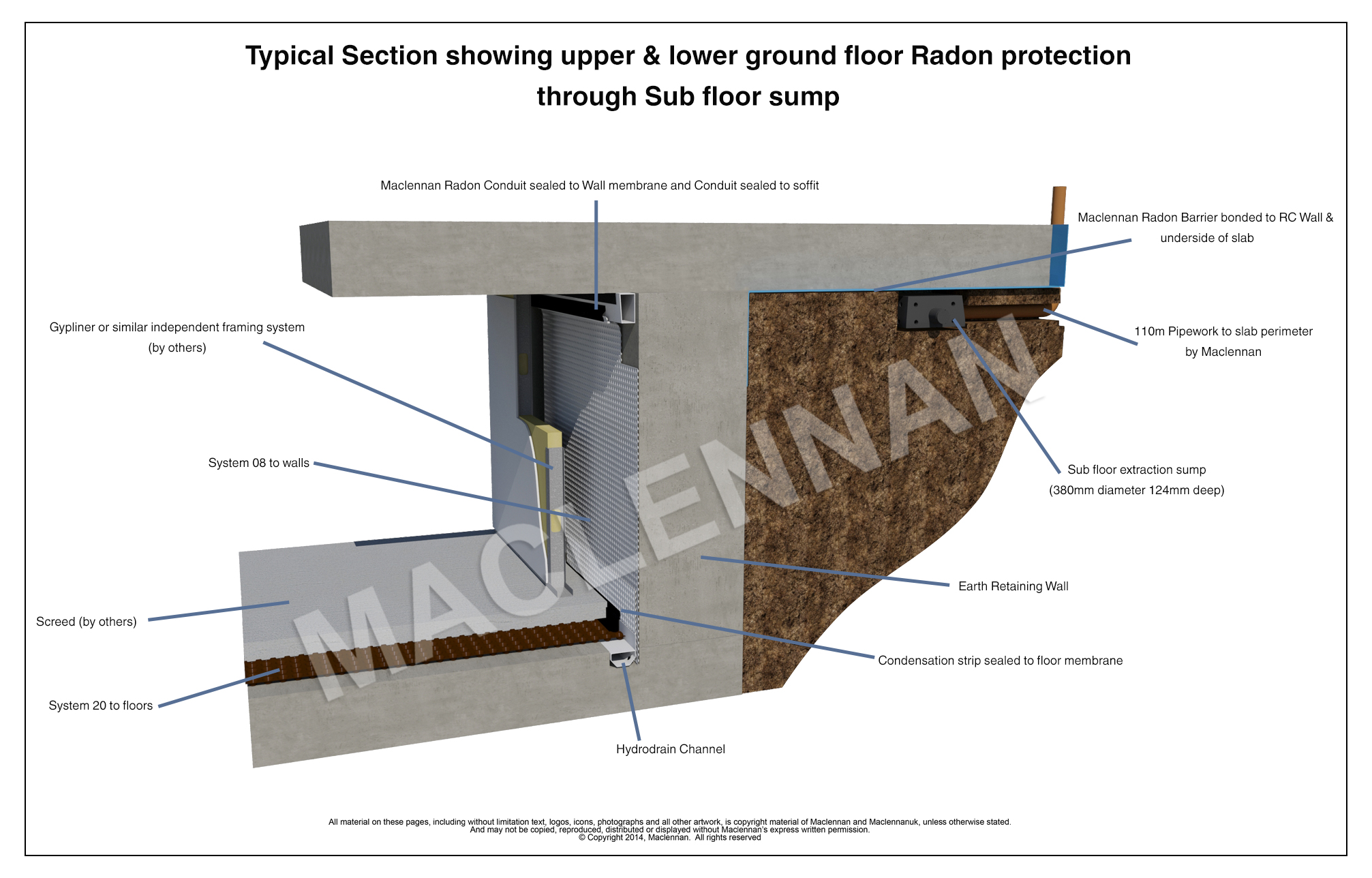 Waterproofing - Radon Gas Cavity Drain System