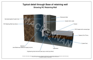 3D drawing of typical detail through base of retaining wall