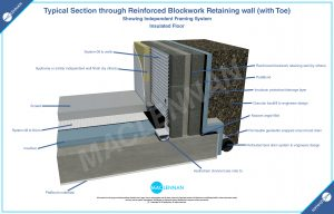 Base-of-Blockwork-Reinforced-Retaining-wall-1
