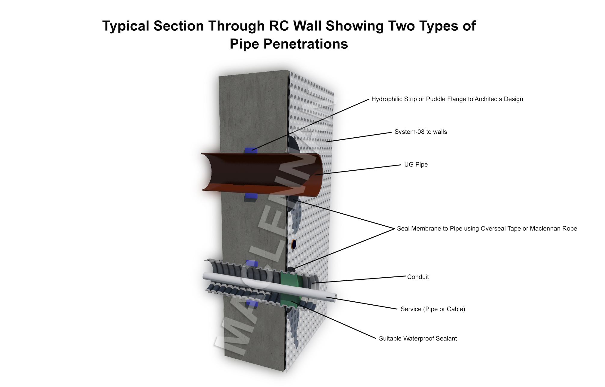 Service Entry Waterproofing Diagram