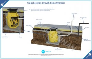 3D Drawing of Sump Chamber
