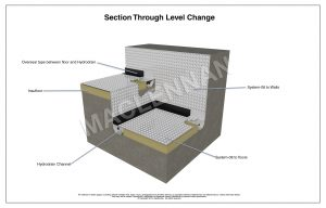 3D drawing of Level Change