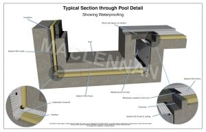 3D drawing of Pool Details